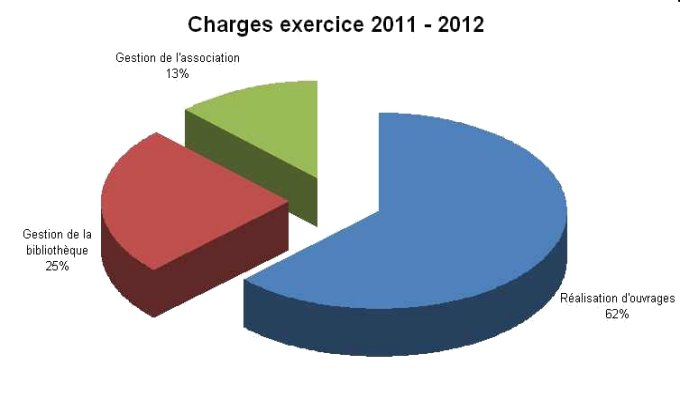 charges2011-2012