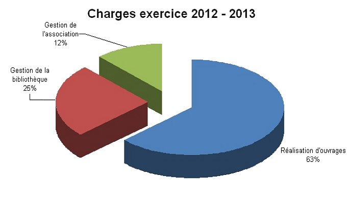 charges2012-2013
