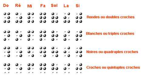 notation musicale leger