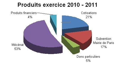 produits2010-2011
