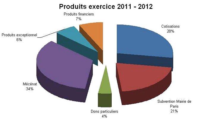 produits2011-2012