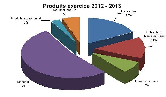 produits2012-2013