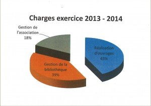 charges2013 2014